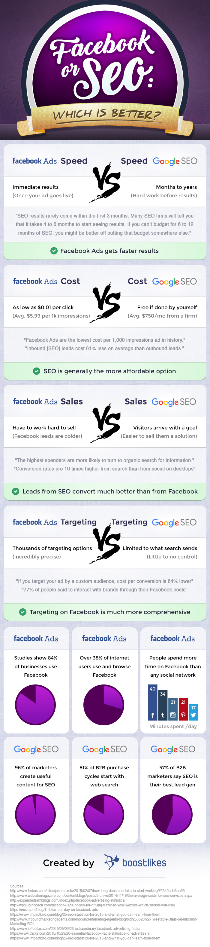 Facebook or SEO: Which is Better?