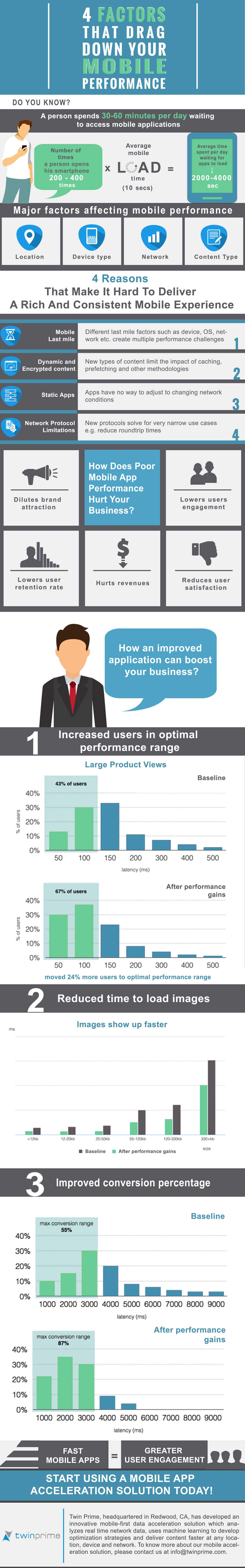 4 Factors that Drag Down Performance of Your Mobile App