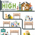 FactorsOfAHighNetWorthDivorce-infographic-plaza