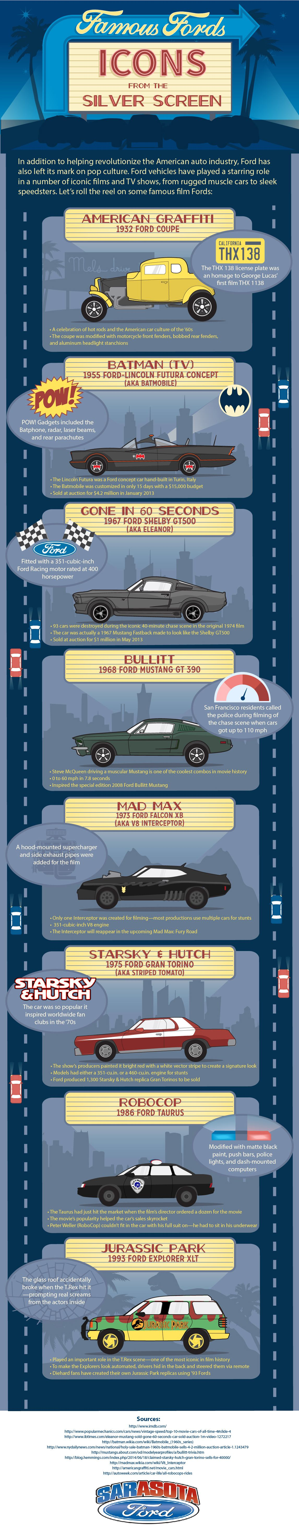 Famous-Fords-Sarasota-Ford-Infographic