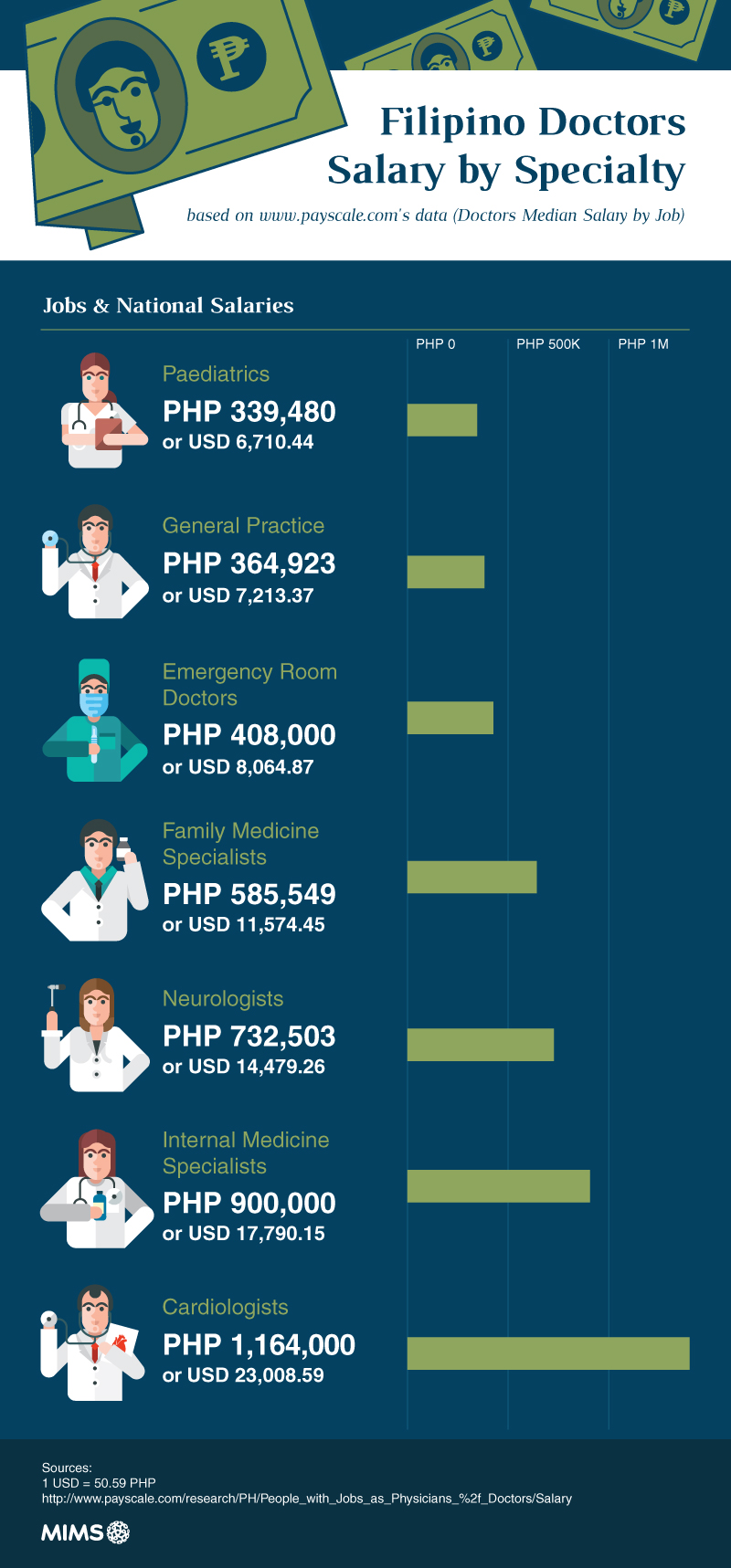 Filipino_Doctors_Salary_by_Specialty-infographic-plaza