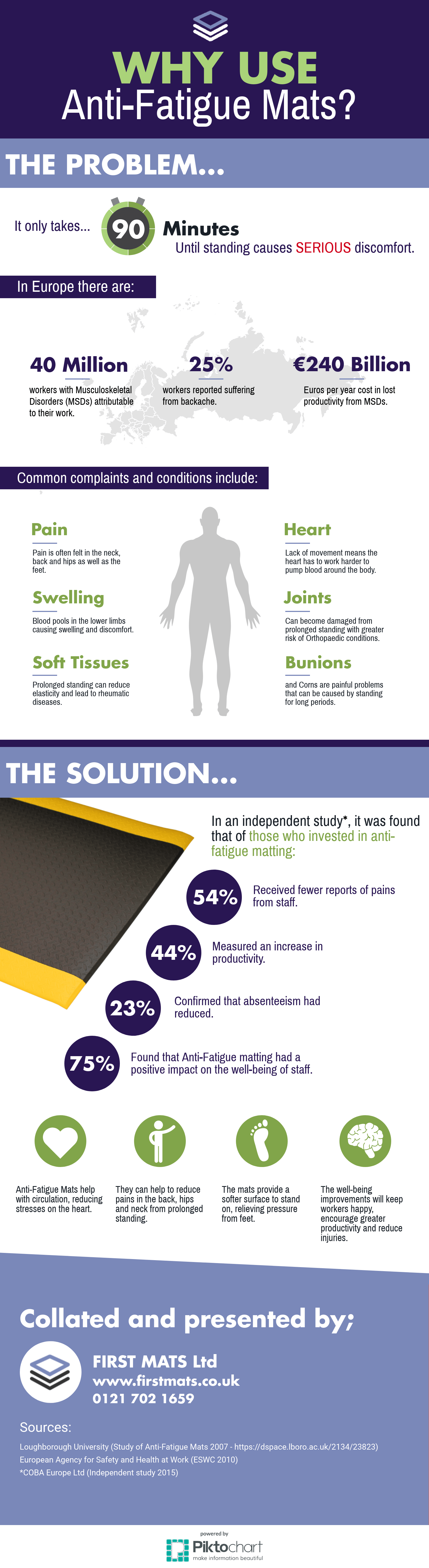 First-Mats-Why-Use-Anti-Fatigue-Mats-infographic-plaza