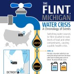 Flint-Michigan-Water-Crisis-Timeline-infographic-plaza