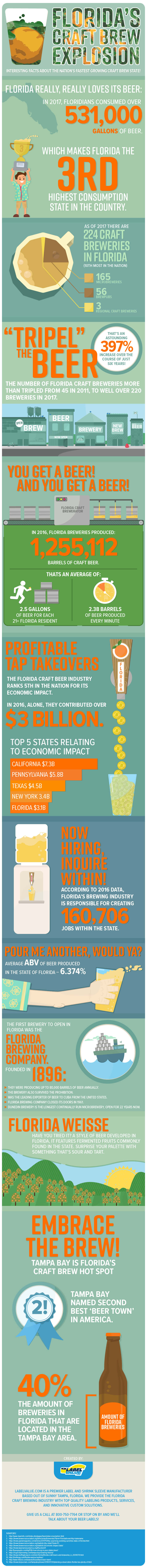 Floridas-Fast-Growing-Craft-Brewery-Industry-infographic-plaza