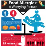 Food Allergies-A Worrying Picture infographic