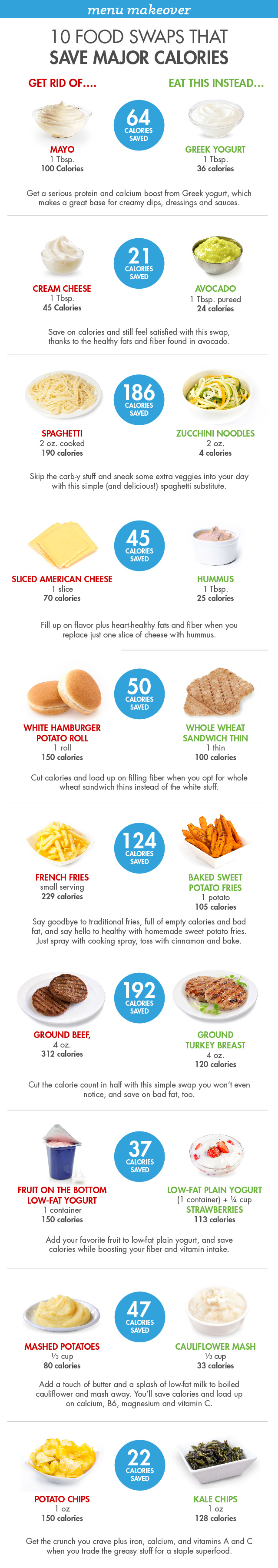 Food-Swaps-save-calories-infographic-plaza