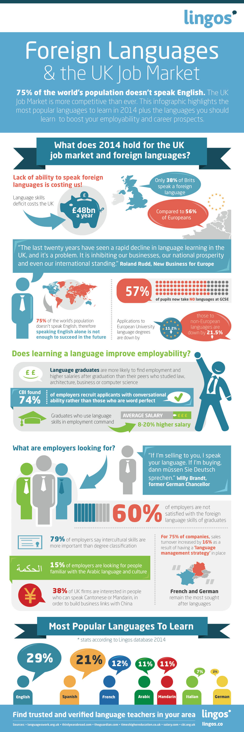Foreign-Languages-and-UK-Job-Market-INFOGRAPHIC