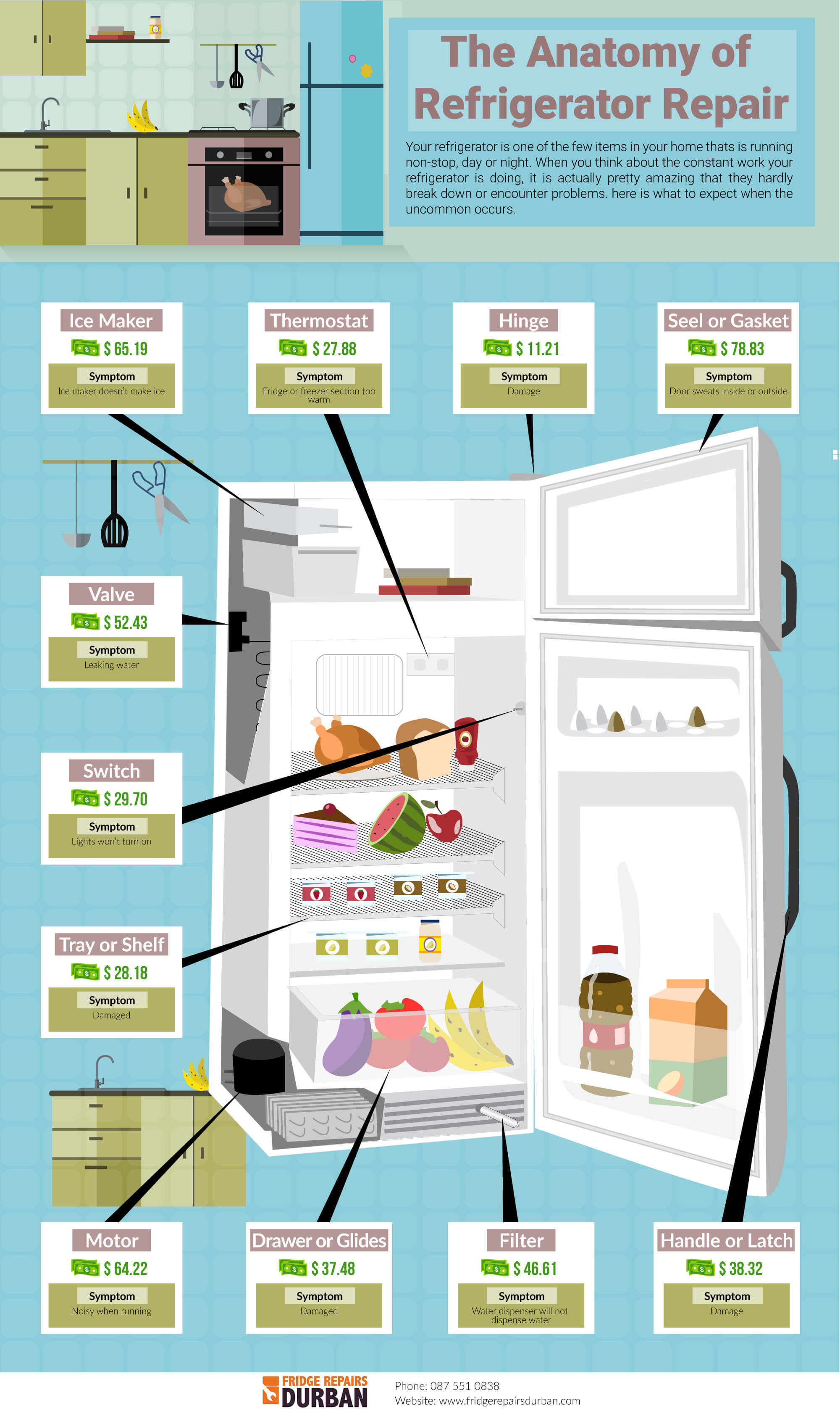 Fridge Repairs – How Much Does It Cost?