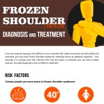 Frozen-Shoulder-Syndrome-Diagnosis-and-Treatment-infographic-plaza