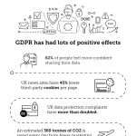 GDPR-Inforgraphic-Positive-and-Negative-impacts-of-GDPR
