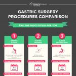 Gastric-surgery-procedures-comparison-infographic-plaza