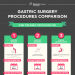 Gastric-surgery-procedures-comparison-infographic-plaza