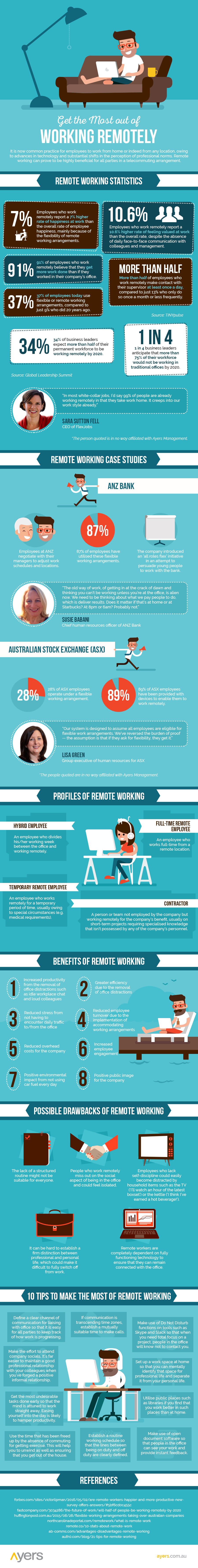 Get-the-Most-Out-of-Remote-Working-infographic-plaza