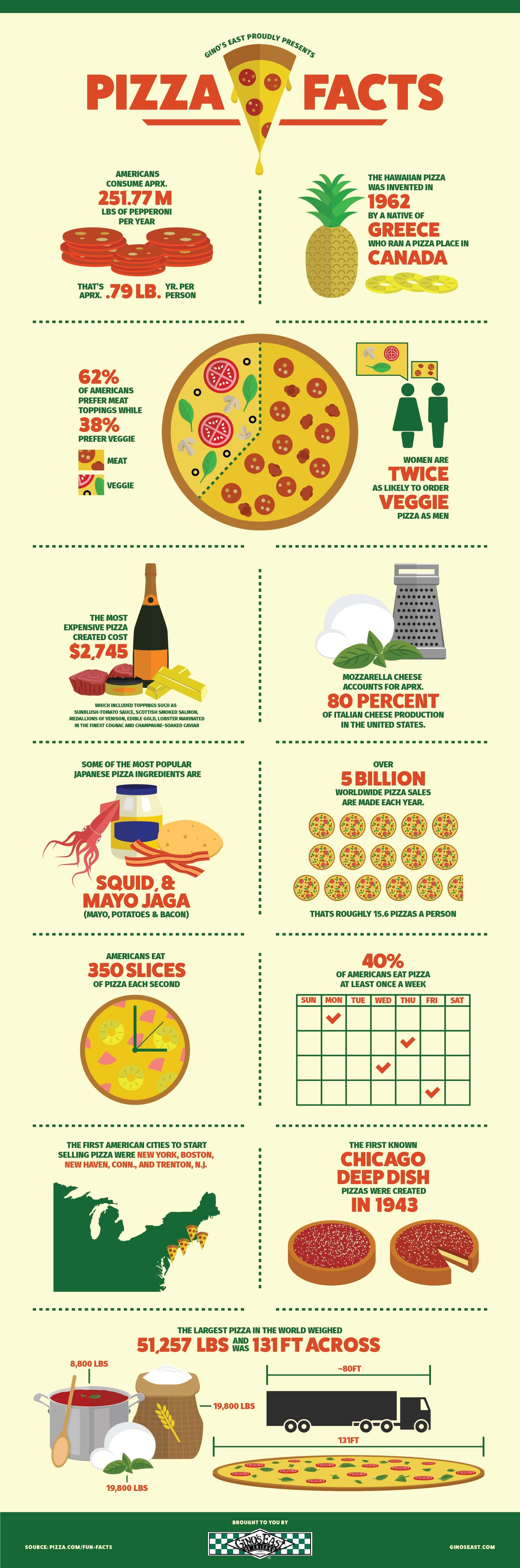 Ginos-Pizza-Facts-Infographic