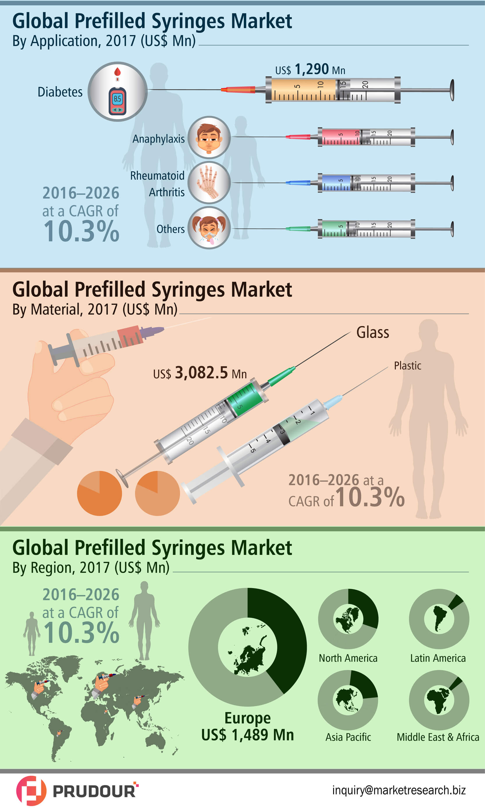 Global-Prefilled-Syringes-Market-infographic-plaza