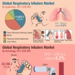 Global-Respiratory-Inhalers-Market-infographic