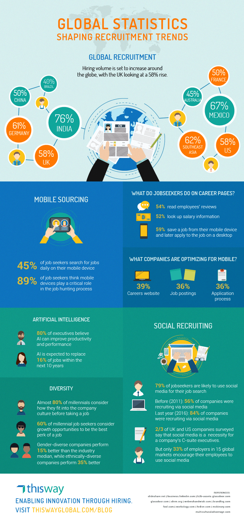Global-Statistics-Shaping-Recruitment-Trends-Infographic-plaza
