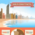 Gold-Coast-Facts-infographic