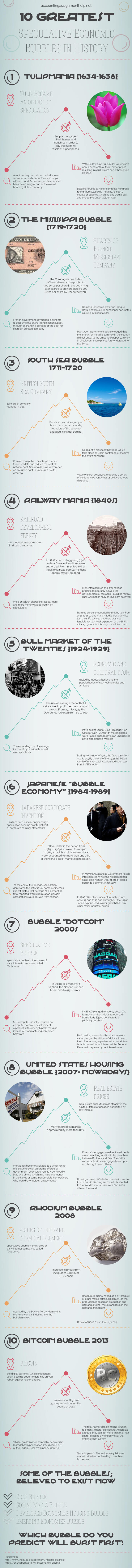 Greatest-Speculative-Economic-Bubbles-in-History-infographic