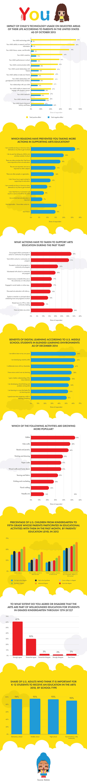 Growing Impact of Tech Usage Among Kids-infographic-plaza