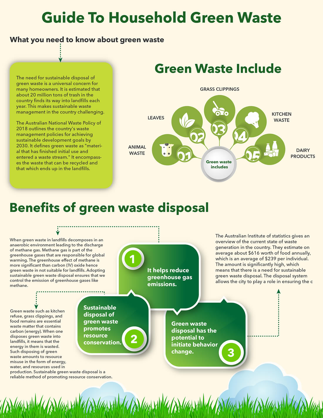 Guide-To-Household-Green-Waste-infographic-plaza
