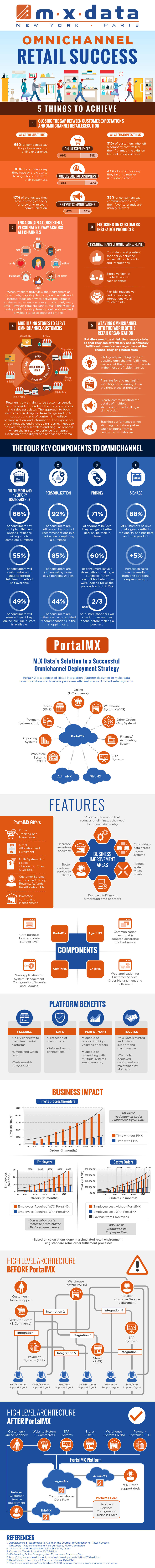 Guide-To-Omnichannel-Retail-Success-Infographic-plaza