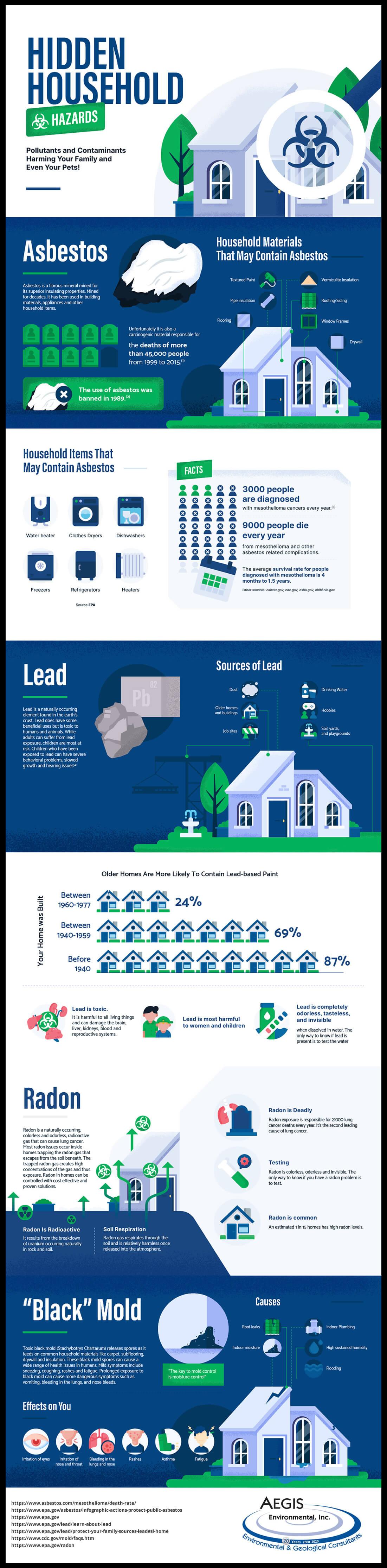 Hidden-Household-Hazards-infographic-plaza
