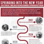 Historical-Timeline-of-New-Beginnings-infographic-plaza