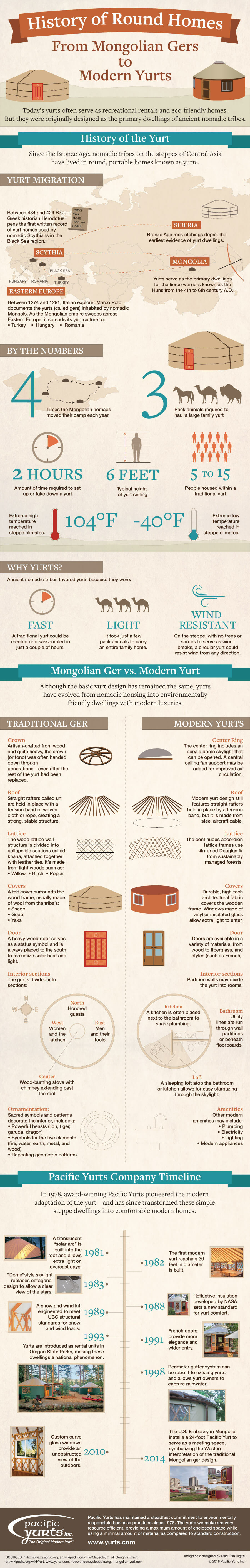 History of Round Homes: From Mongolian Gers to Modern Yurts