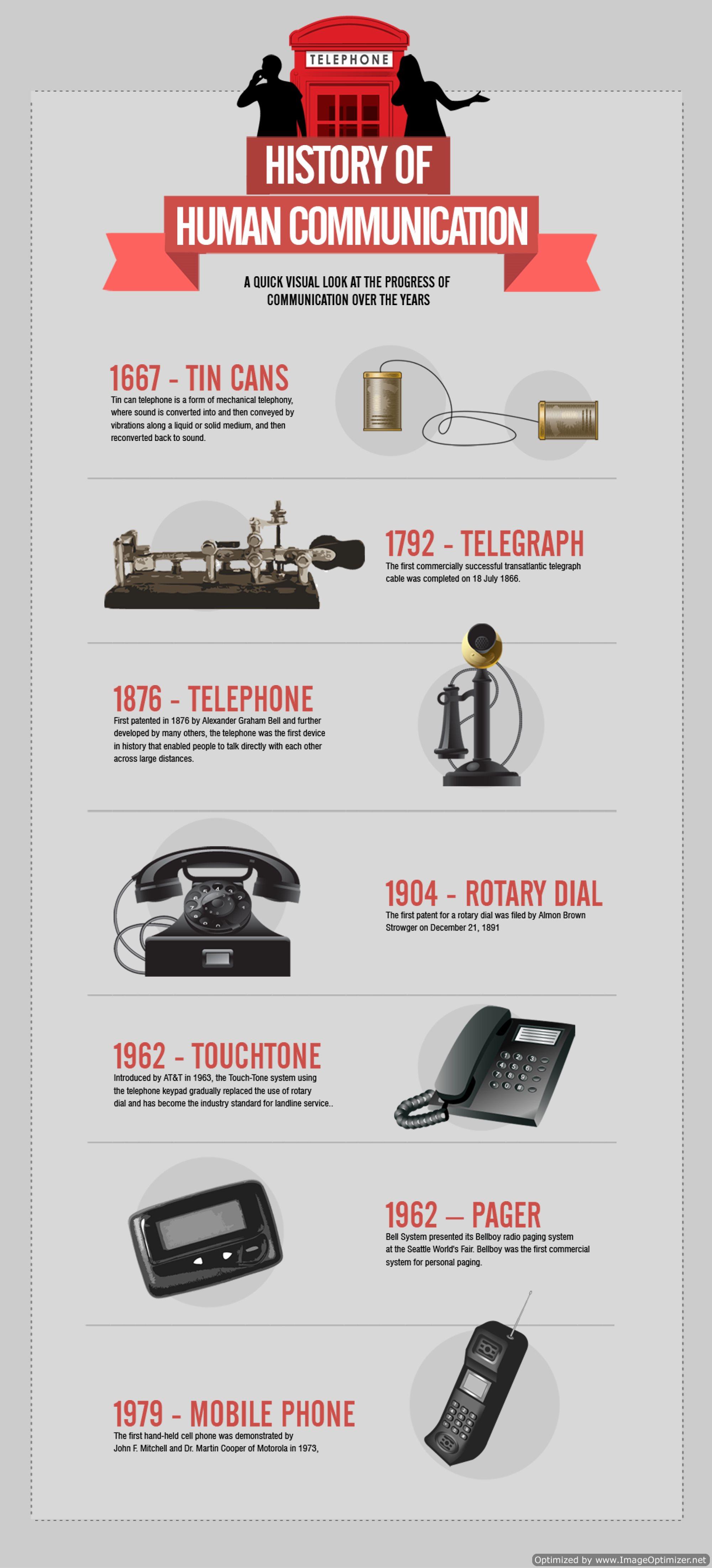 History-of-Tele-communication