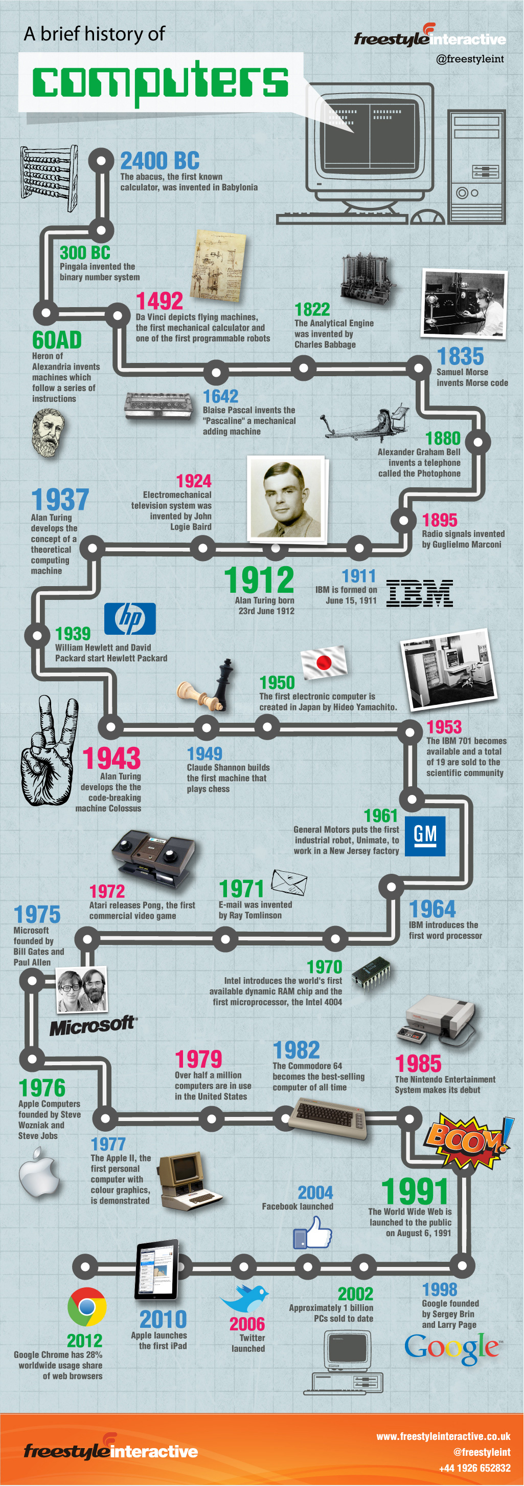 History of Computers Thanks to Alan Turing's Invaluable Work