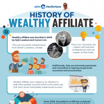 History_Of_Wealthy_Affiliate-infographic-plaza
