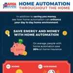 amsa-infographic-home-automation
