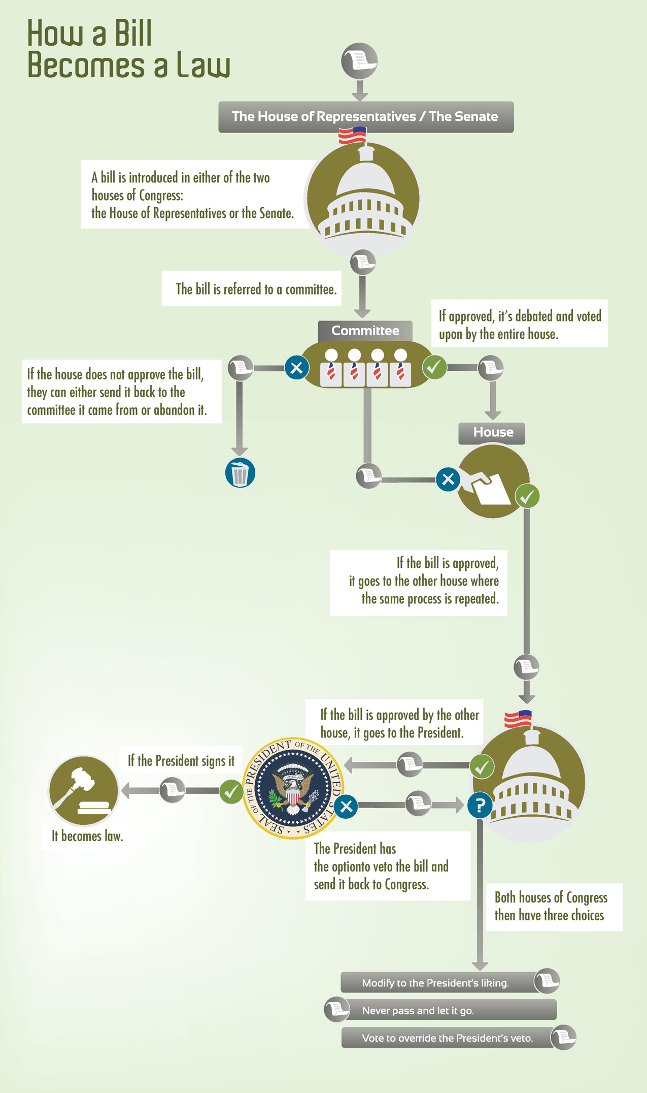 How-Bill-Becomes-Law-page-infographic-plaza