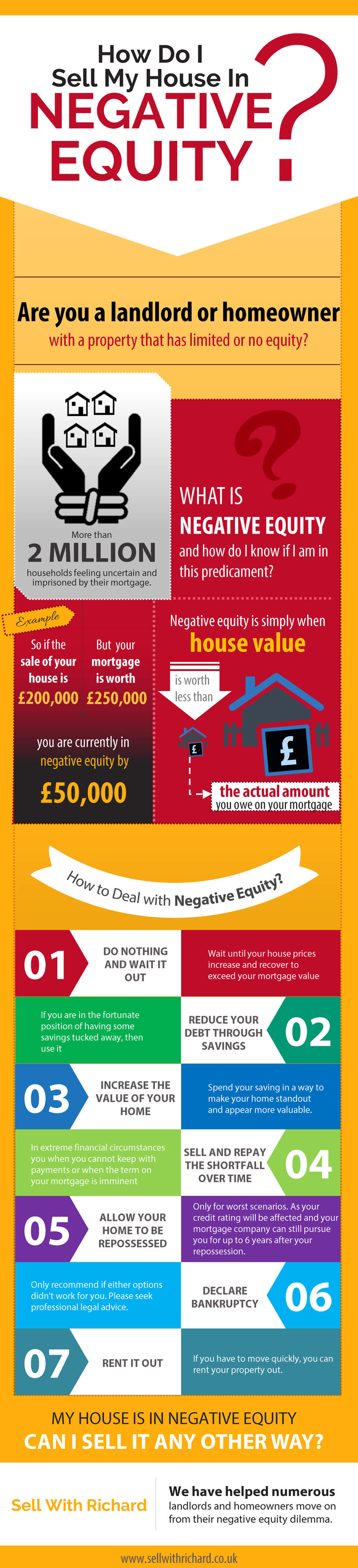 How-Do-I-Sell-My-House-In-Negative-Equity-infographic-plaza