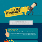 How-Much-Does-a-Bad-Reputation-Cost-Your-Business-infographic-plaza