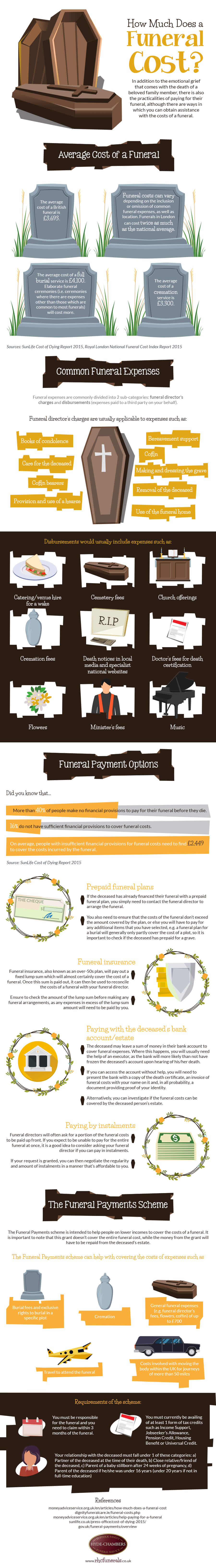 How-Much-Does-a-Funeral-Cost-Infographic-plaza