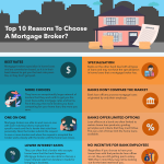 How-To-Choose-A-Mortgage-Broker-infographic-plaza