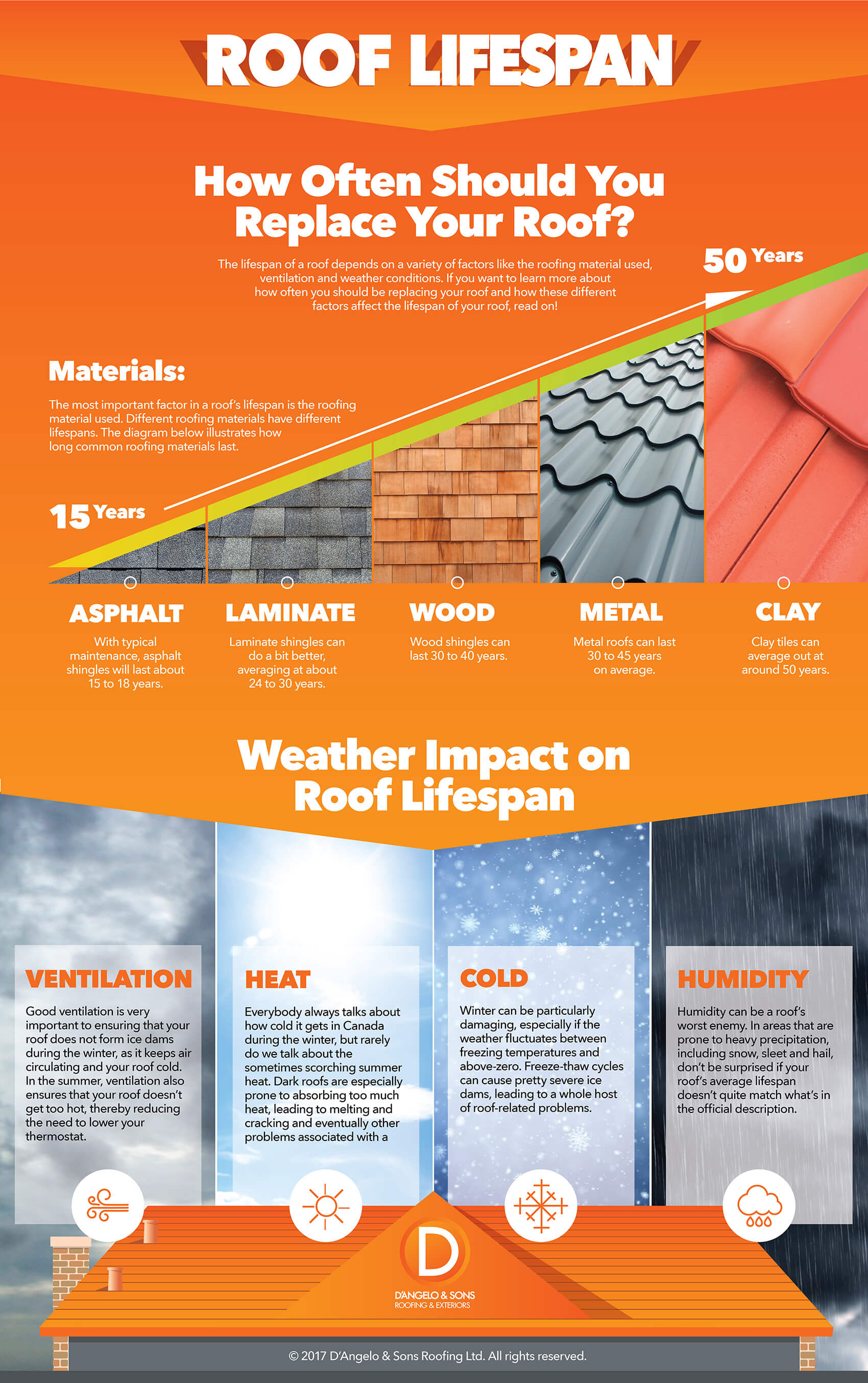 How-often-should-i-replace-roof-infographic-plaza