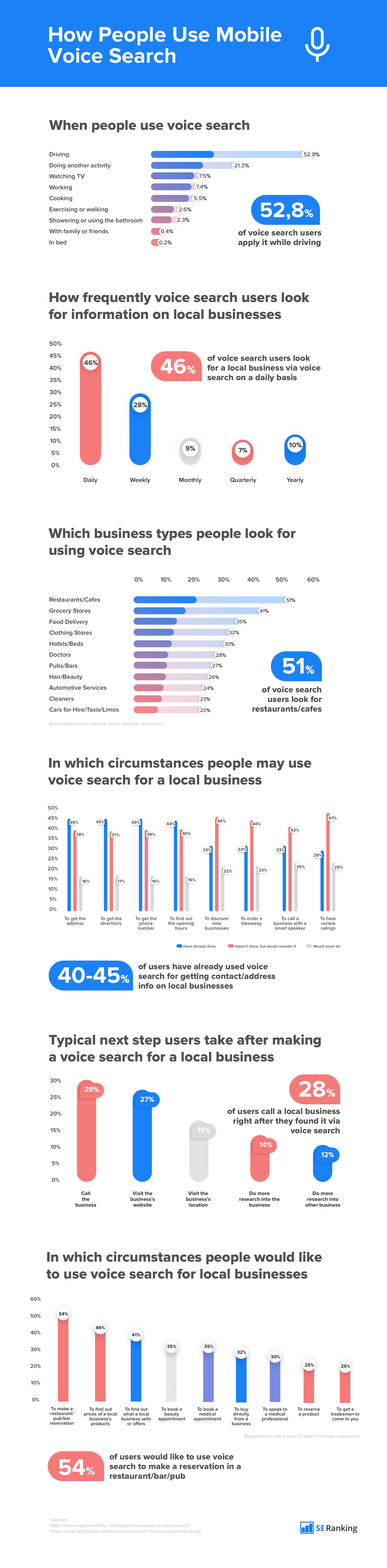 How-people-use-mobile-voice-search-infographic-plaza