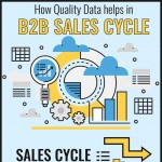 How-quality-Data-helps-in-B2B-sales-cycle-infographic-plaza