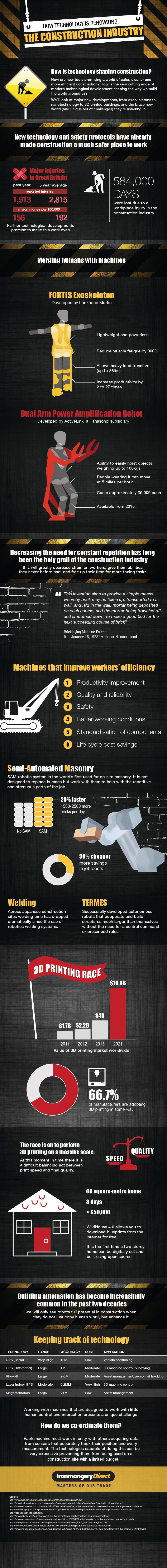 How technology is renovating the construction industry-infographic