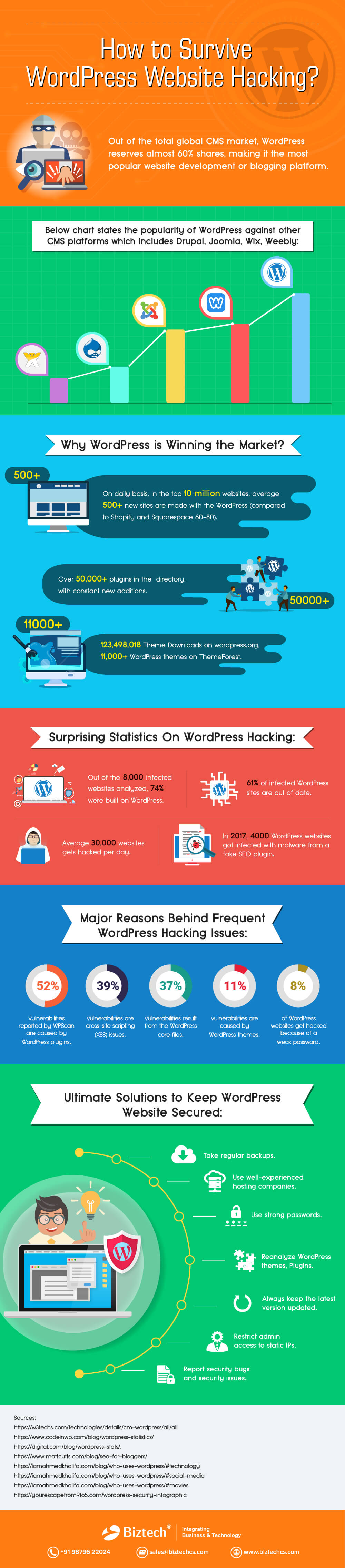 How-to-Survive-WordPress-Website-Hacking-infographic-plaza