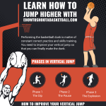 How-to-jump-higher-to-dunk-infographic-plaza