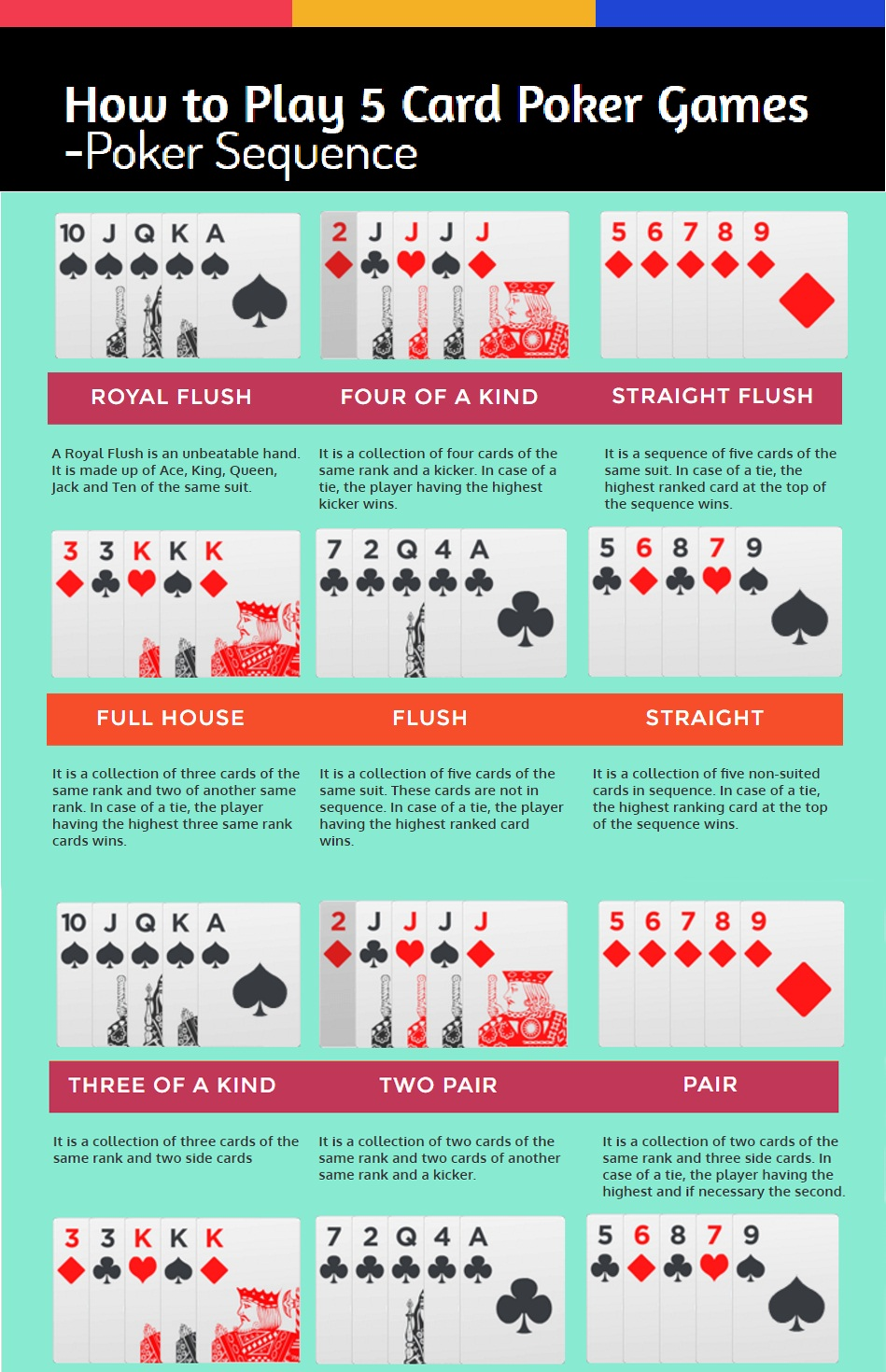 5 card poker hand rankings