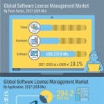 Infographics-Image_Global-Software-License-Management-Market-infographic-plaza