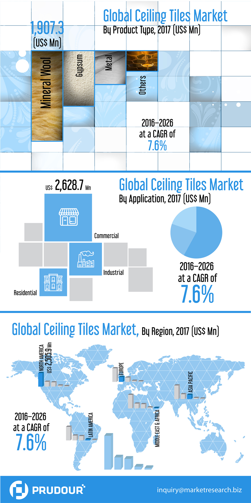 Inforgraphics-Image_Global-Ceiling-Tiles-Market-infographic