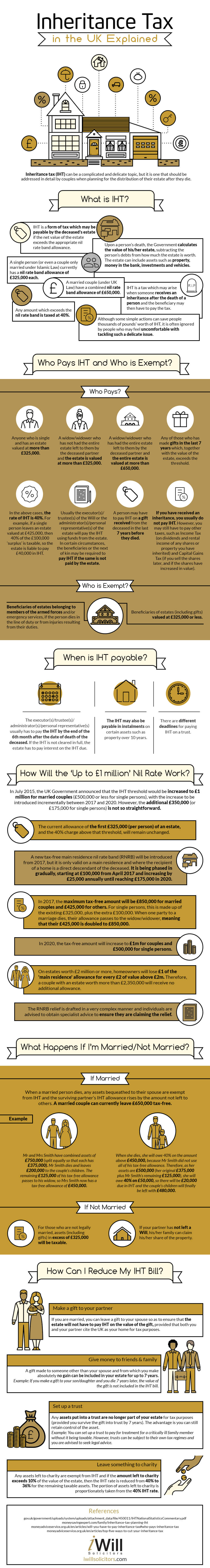 inheritance-tax-in-the-uk-infographic-plaza