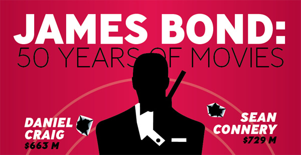 James-Bond-50-Years-of-Movies-infographic-plaza-thumb