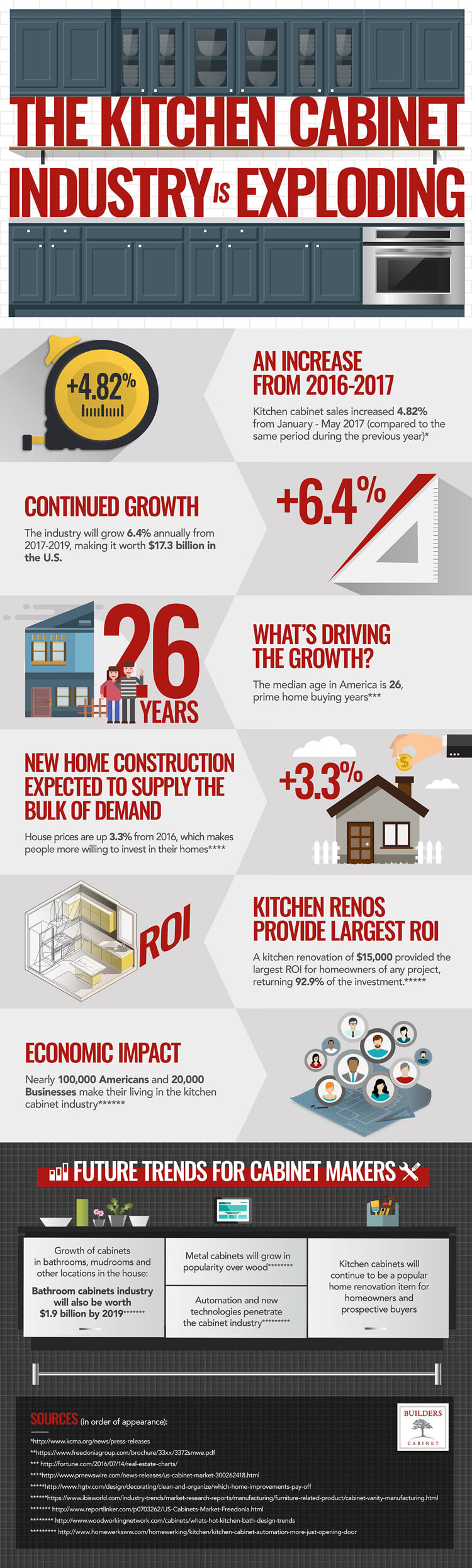 Kitchen-cabinet-industry-infographic-plaza